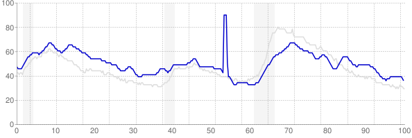 Louisiana monthly unemployment rate chart from 1990 to April 2019